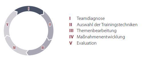 Phasen einer Teamentwicklung